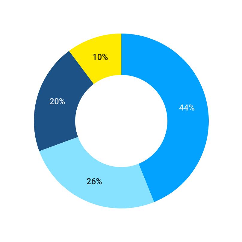 6. Render as Percentage