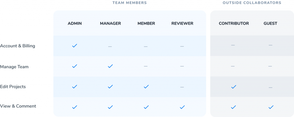 Screenshot of team roles in Moqups