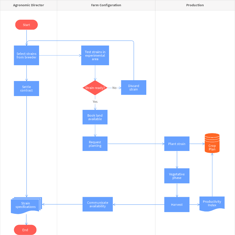 Free Plant-Management Process Map Template – Online with Moqups