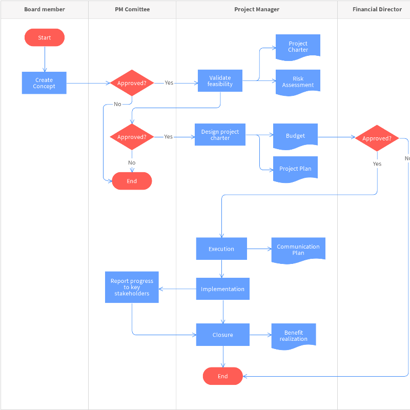 Free Management-Committee Process Map Template – Online with Moqups