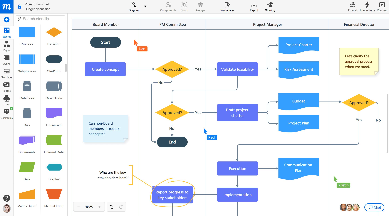 Creador de Diagramas de Flujo Moqups