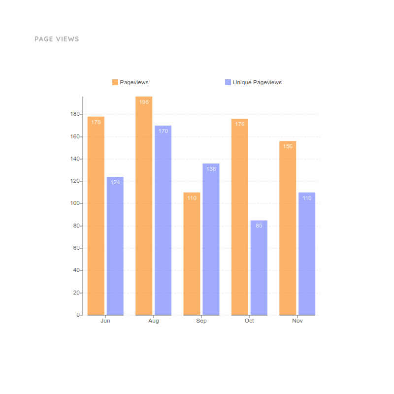 Column Chart for Page Views