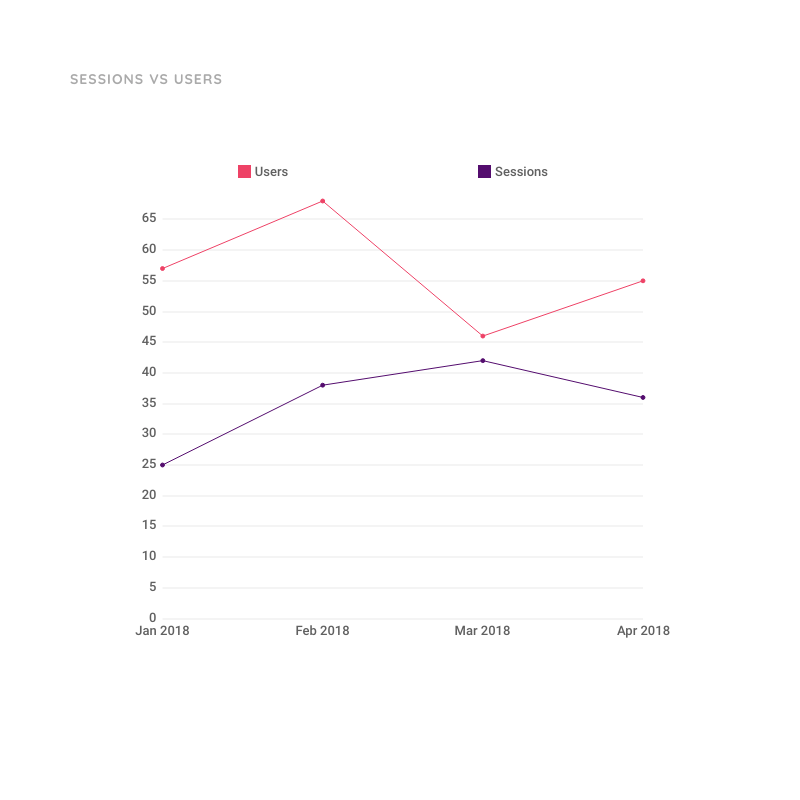 Line Chart for Sessions vs Users