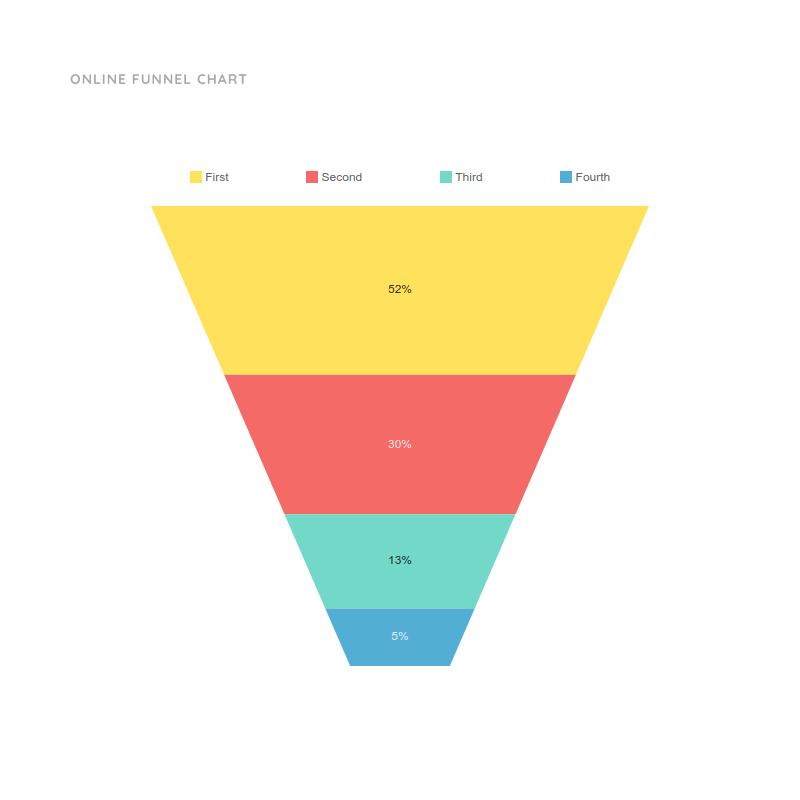 Online Funnel Chart