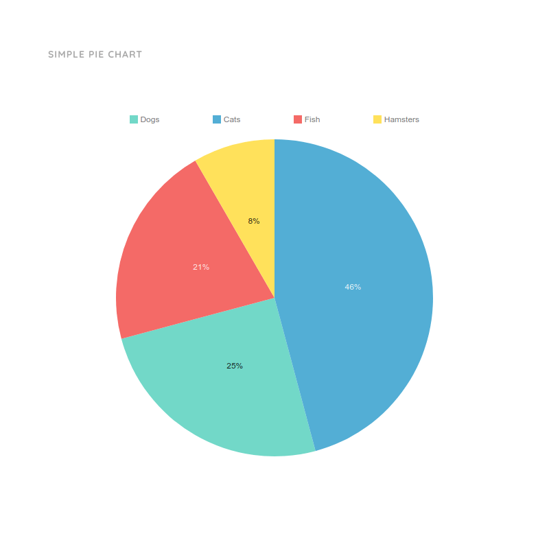 Simple Pie Chart