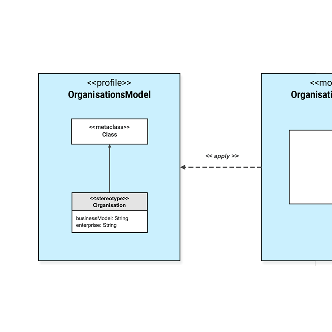 UML Profile diagram